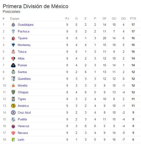 tabla general liga mx 2017 tabla de posiciones hasta la jornada 9 del torneo de