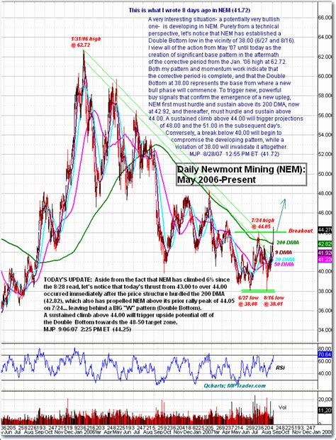pattern day trader uk newmont mining in double bottom pattern the market