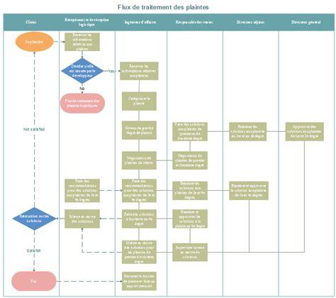 exemple diagramme de flux simple diagramme de flux de traitement des plaintes