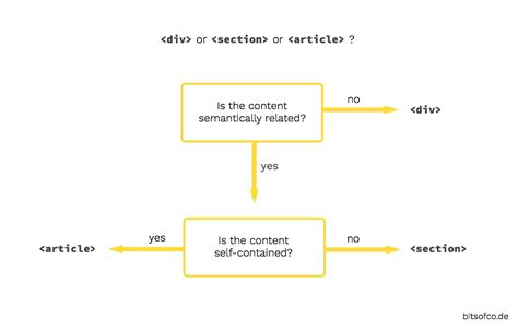 div section sectioning content in html5 div or section or article