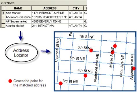 geocoding tutorial arcgis 10 2 about geocoding a table of addresses help arcgis for desktop