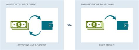 home equity line of credit vs home equity loan citibank