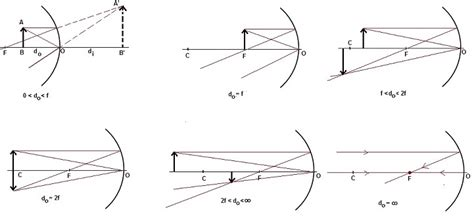 converging mirror diagram concave mirror equation physics tutorvista
