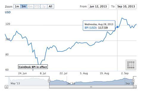 bitcoin index bitcoin tracking index que es bitcoin core