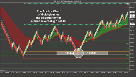 pattern day trader rule canada forex counter trend strategies dubai candlestick