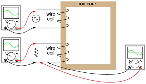 resistors capacitors and coil in alternate current inductance and basic operation transformers electronics textbook