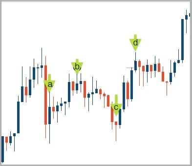 candlestick pattern quiz candlestick quiz traders bulletin free trading systems