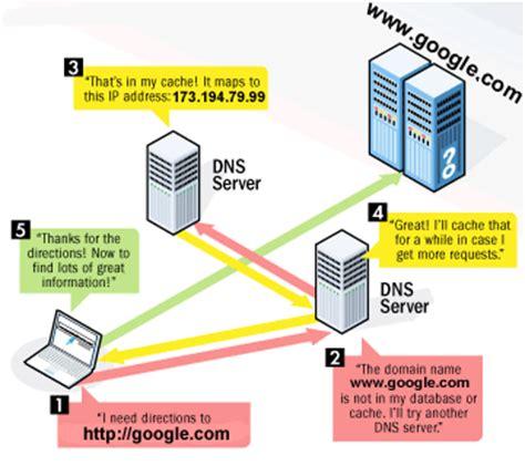domain  servers dns kansas missouri