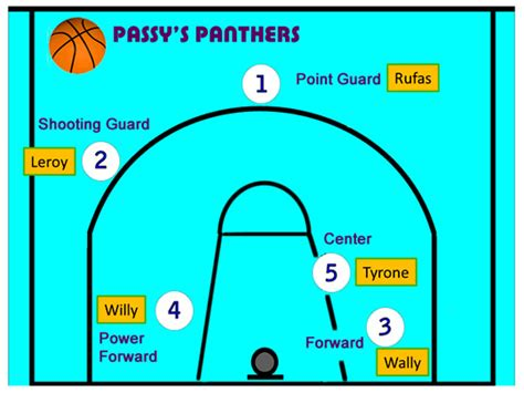 basketball number diagram basketball position numbers court images frompo