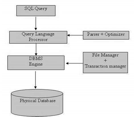 tutorialspoint for dbms sql overview