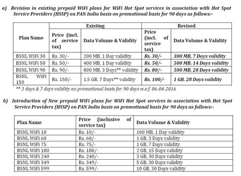 bsnl offers wi fi hotspot plan 1gb rs 75 with one week