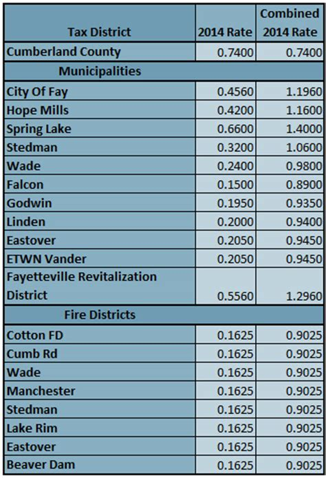 cumberland county nc tax rates 2014