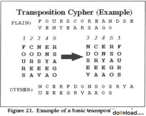 Mukena Corak Kode M3 transposition cipher the codes