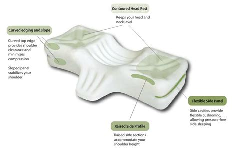 Therapeutica Pillow Best Price by Sleep Apnea Pillows A Review Of The Best Brands Their