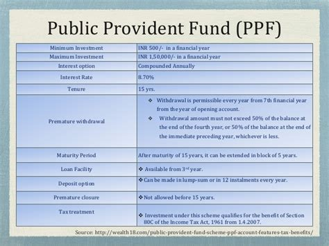 interest on ppf exempt under section et finpro mod 06 tax saving debt instruments