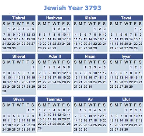Calendar When Did It Start Why Did The 69 Weeks Of Daniel 9 25 Not End On Nisan 1