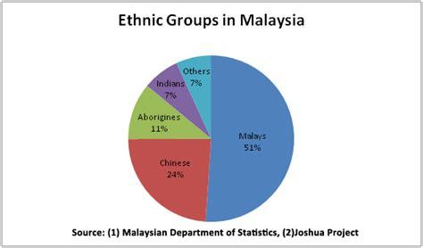 Pie Malaysia the malaysian developmentalist a malaysian s of