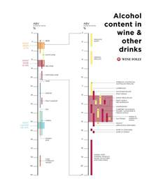 Bud Light Alcohol Percentage Alcohol Content In Wine And Other Drinks Infographic
