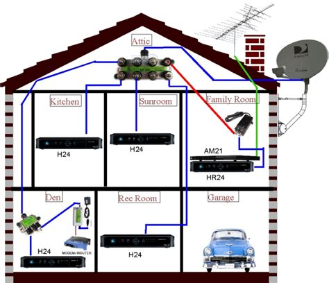 wiring for directv whole house dvr diagram 42 wiring