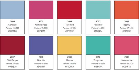 pantone color of the year list 100 pantone color of the year list color trends