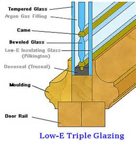 How Much Do Blinds Cost Clear Amp Lowe Doorglass Building Materials Industry