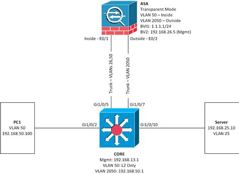 cisco 5505 visio stencil bridge groups alwaysthenetwork