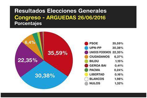 elecciones en boliva 2016 elecciones generales de bolivia 2016 ciudadanos ganar