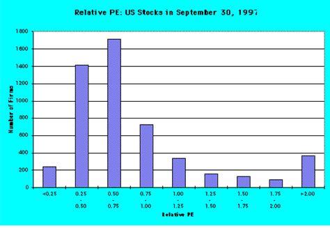 Nyu Mba Statistics by Relative Pe Ratios