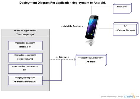uml android android application uml deployment diagram deployment