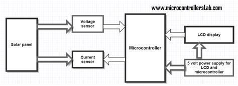 diagram of measure solar energy measurement system using pic microcontroller