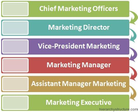 Marketing Manager Working Conditions by Marketing Department Corporate Hierarchy Hierarchy Structure