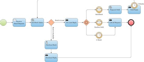 draw bpmn diagram business process modeling resume features to draw diagrams faster productivity tool