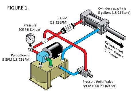 hydraulic cylinder diagram hydraulic cylinder rod travel is slower than normal do i