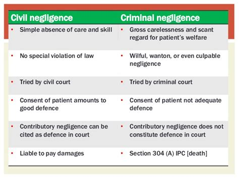 section 304a mellss yr 4 forensics criminal n civil negligence