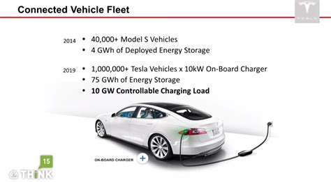 How Does A Tesla Charge Last The Power Of Controllable Charging Load Is Tesla Working