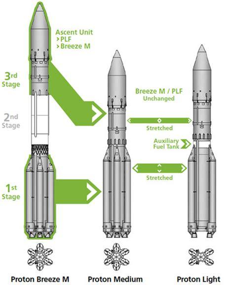 Proton Rocket by Proton Light Launch Vehicle