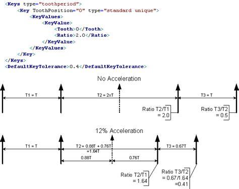 pattern attribute definition flexible encoder pattern definition