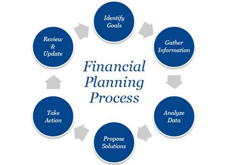 Planning Processes Brown Financial unique process louisville financial