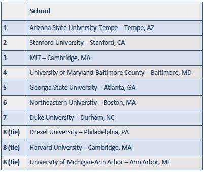 Us News Mba Rankings Methodology by A Look At The Us News 2016 College Rankings