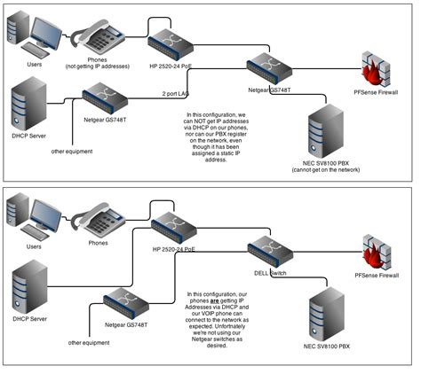 layout of telephone network dhcp what would cause a pbx or sip phone to not register