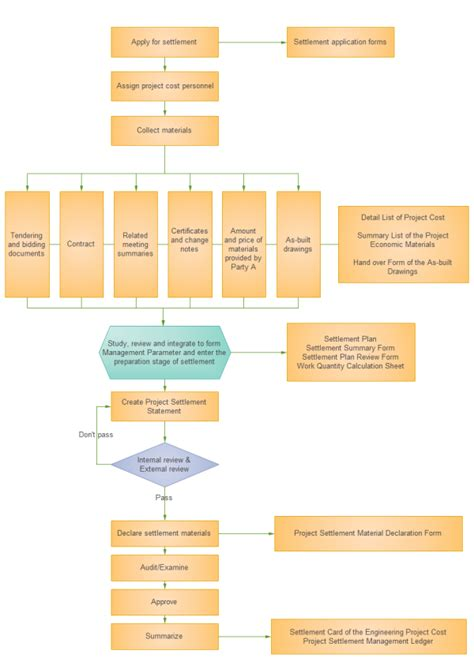 Project Cost Management Flowchart Project Cost Management Template