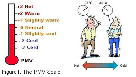 cold comfort meaning the assessment of thermal comfort of living environment in