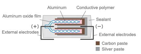 multilayer polymer capacitor polymer capacitor basics part 1 what is a polymer capacitor murata manufacturing co ltd