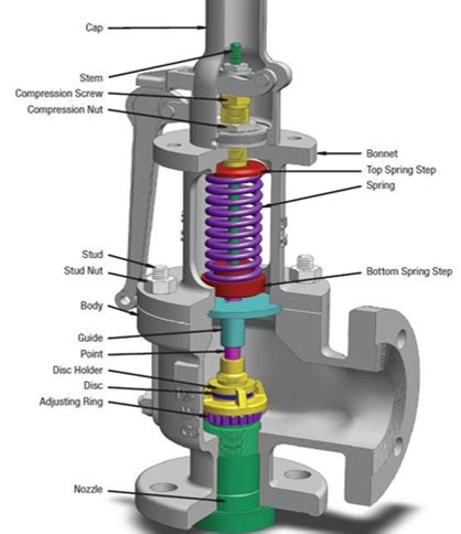 pressure relief valve weep holes common considerations for pressure safety valve psv