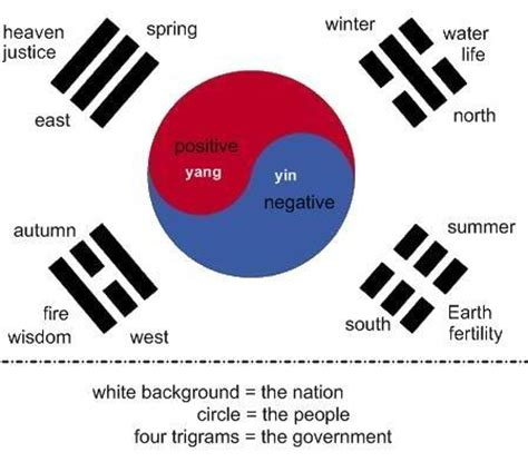 what are the colors of the south flag inspiration and exploration the south korean flag