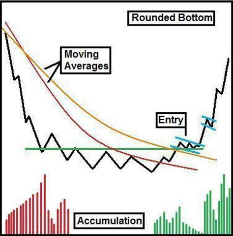 stock breakout pattern 7 common breakout patterns educational technical