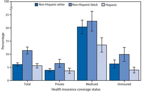 does insurance cover emergency room visits quickstats percentage of adults aged 18 64 years with two or more visits to the emergency