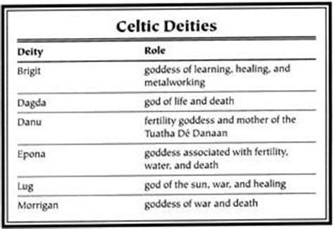 mythological names celtic gods goddesses names search engine at search