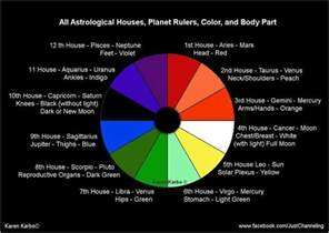 zodiac colors 385 best astrology images on
