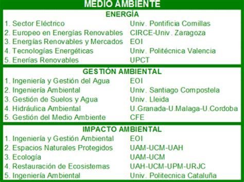 Uah Mba Program Ranking by Los 15 Mejores Masters De Medio Ambiente